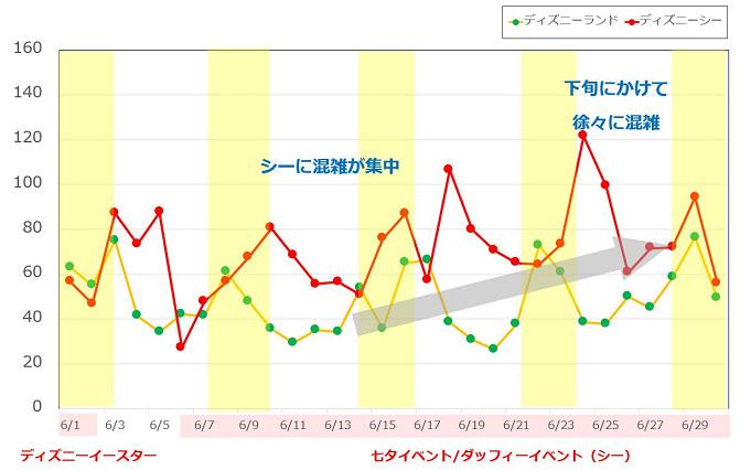 今日 ディズニー 混雑 予想 東京ディズニーシーの今日・明日の天気 週末の天気・紫外線情報【お出かけスポット天気】