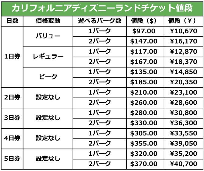 カリフォルニアディズニーランドのチケット(パスポート)の値段と種類