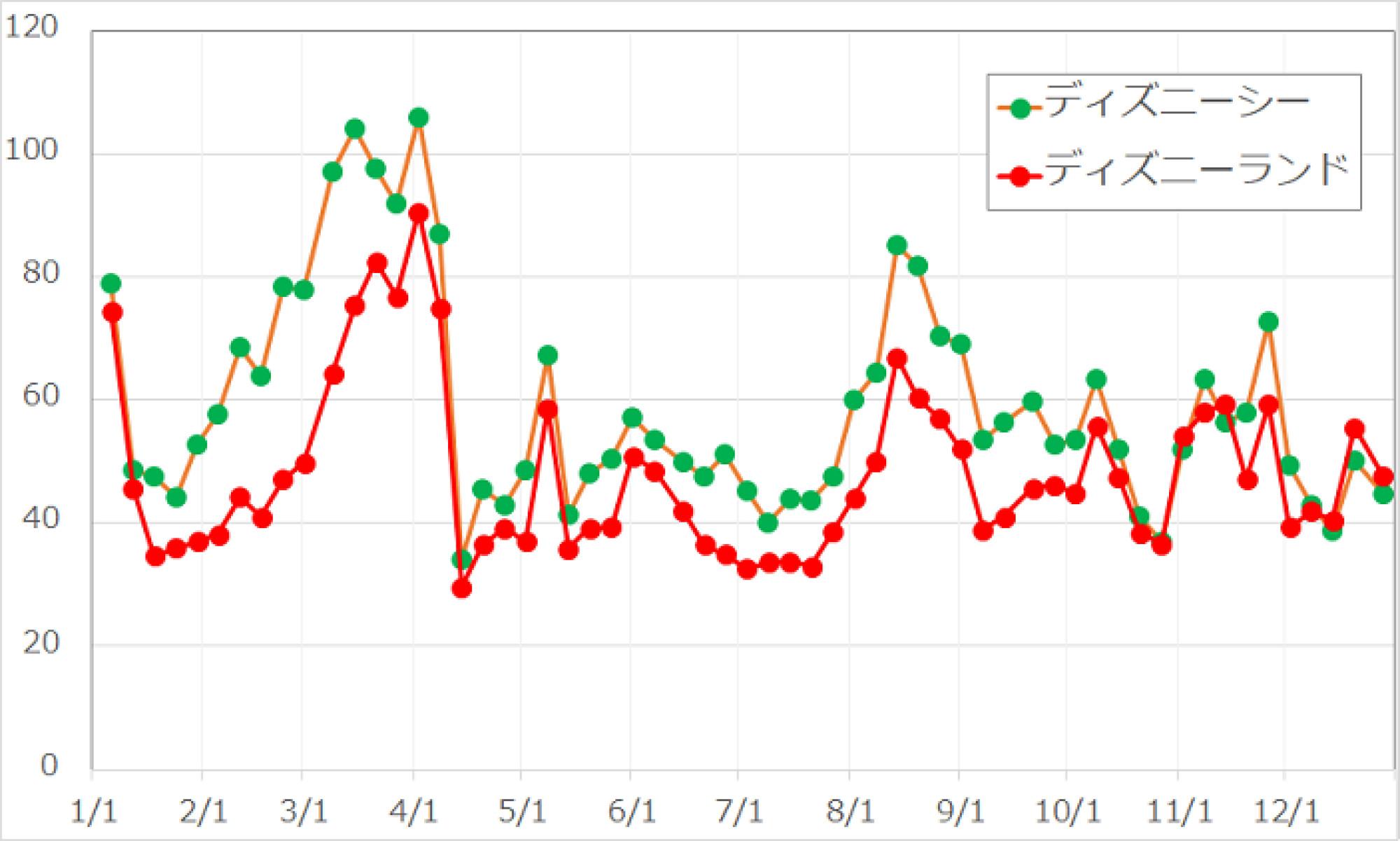 2017年度年間待ち時間の変動グラフ