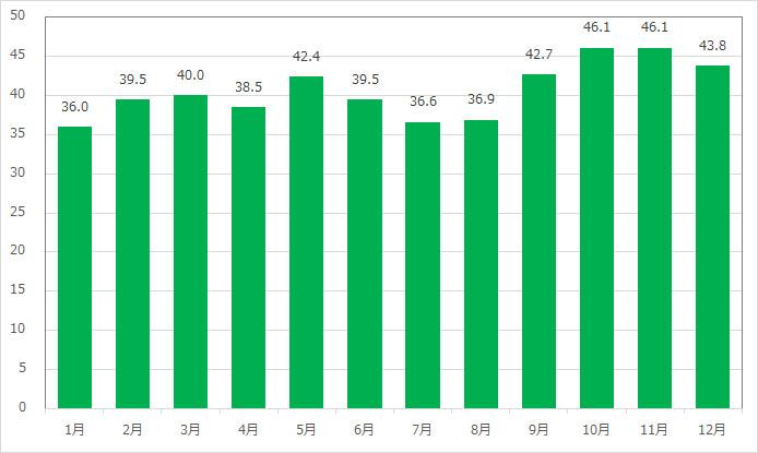 ミッキー&フレンズ・グリーティングトレイル(ミッキー)の月別平均待ち時間