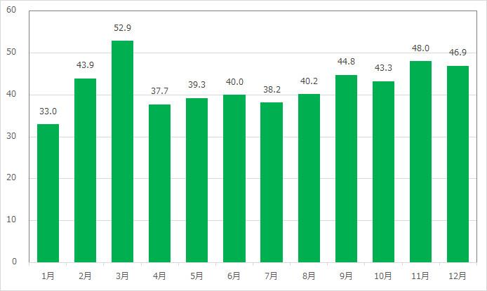 アリエルのグリーティンググロットの月別平均待ち時間