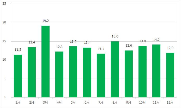 ジャスミンのフライングカーペットの月別平均待ち時間