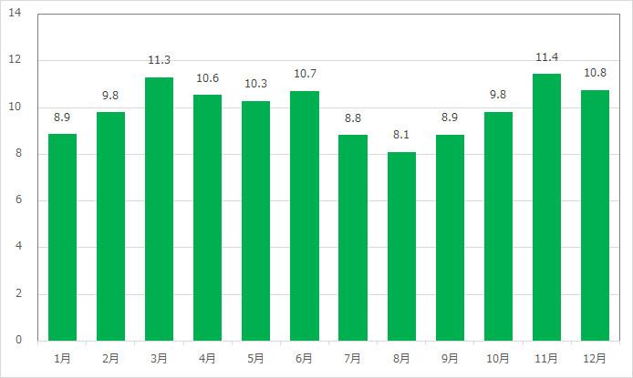ディズニーシー・トランジットスチーマーライン(アメリカンウォーターフロント)の月別平均待ち時間