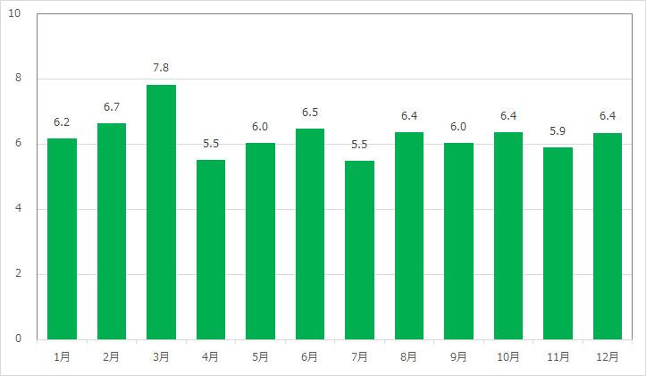 シンドバッド・ストーリーブック・ヴォヤッジの月別平均待ち時間
